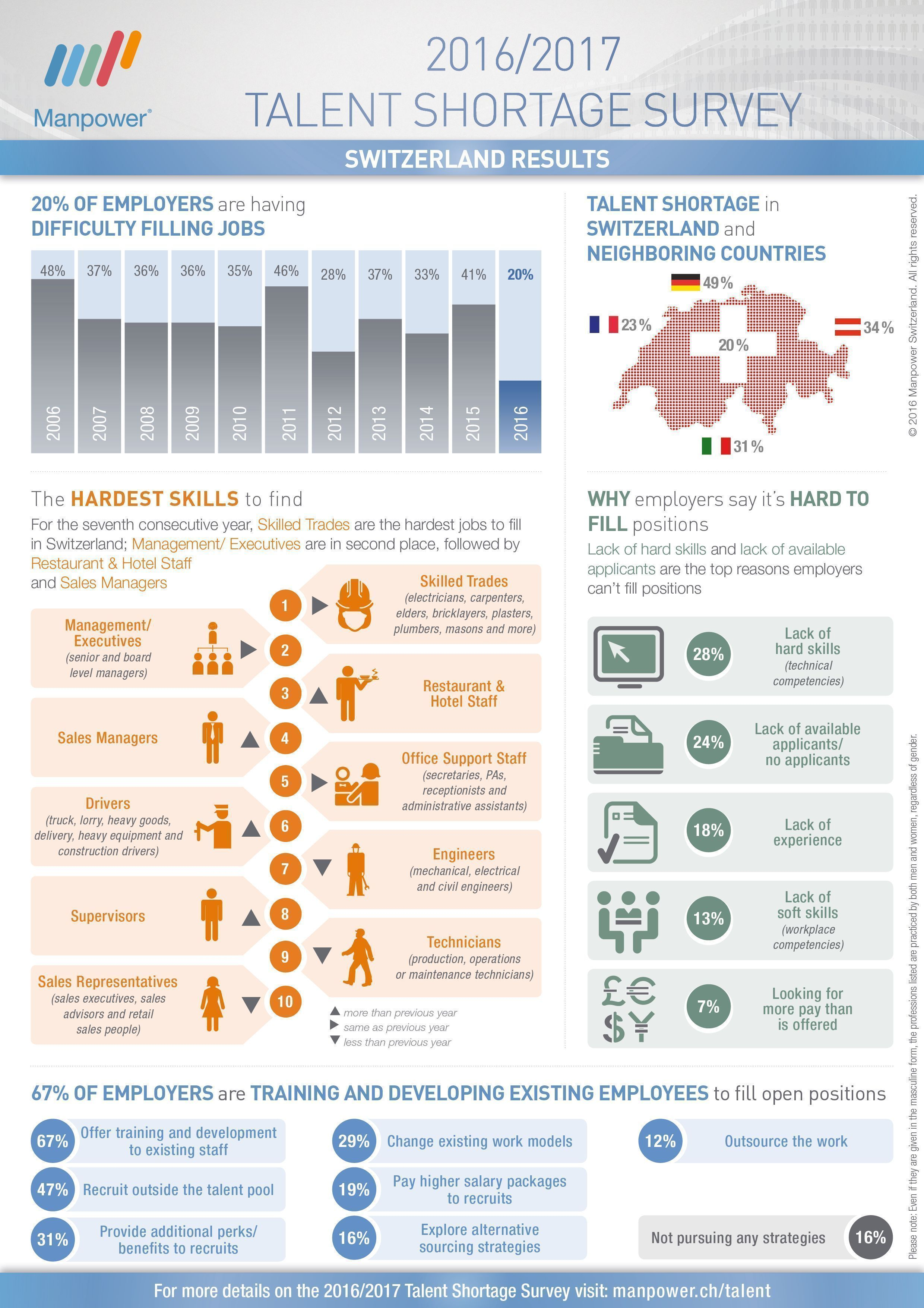 Infographics Talent shortage 2016